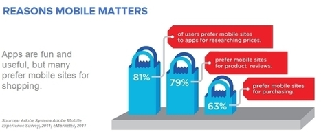 Less Than 10% Of The Web In 2012 Is Mobile Ready | All Around Technology | Scoop.it