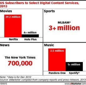 Multiscreen Availability Key to Successful Subscription Content | Audiovisual Interaction | Scoop.it