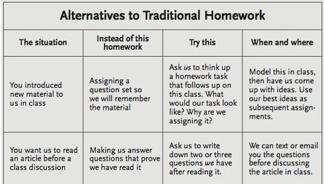 Alternatives To Homework: A Chart For Teachers | Becoming a more creative educator. | Scoop.it