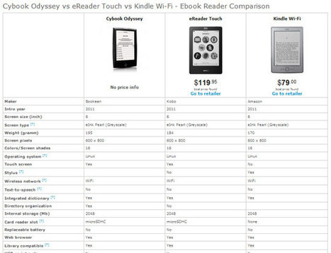 Ereaderlookup, le 1er moteur de comparaison d'e-readers | ACTU DES EBOOKS | Scoop.it