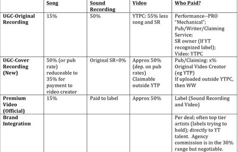 YouTube Revenues Explainer   independent musician resources   Scoop.it