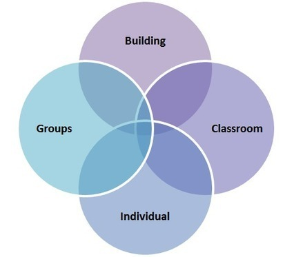 Resources: Creating a Positive School Culture @OaklandSchools | Positive Behavior Intervention & Supports:  Oakland County | Scoop.it