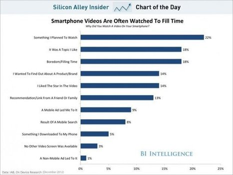 CHART OF THE DAY: Why People Watch Video On Their Smartphones | Camtasia Tricks | Scoop.it