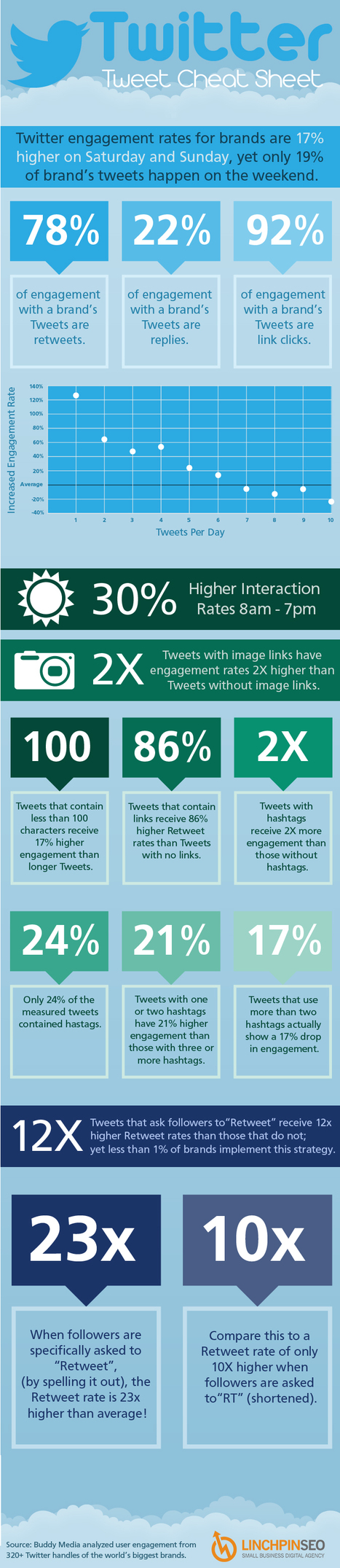 Guide For Increasing Twitter Engagement Rate For Brands [Infographic] | Cheeky Marketing | Scoop.it