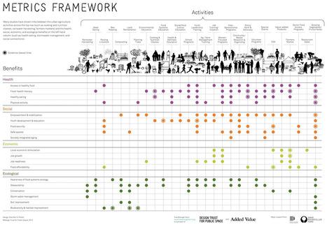Data Farming: Demonstrating the Benefits of Urban Agriculture   Ordenación del Territorio   Scoop.it