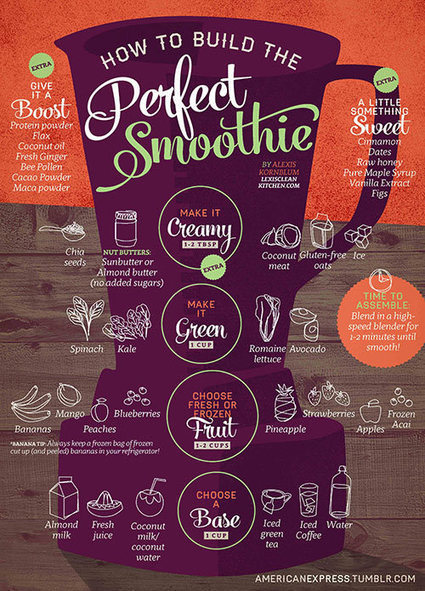 How to Build The Perfect Smoothie [Infographic] - My10Online | Inspirational Infographics | Scoop.it