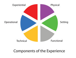 The Six Components of a Customer's Experience | Tribe Builders | Scoop.it