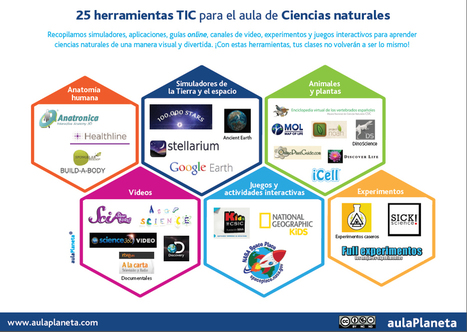 25 herramientas TIC para el aula de Ciencias naturales | aulaPlaneta | E-learning and MOOC | Scoop.it