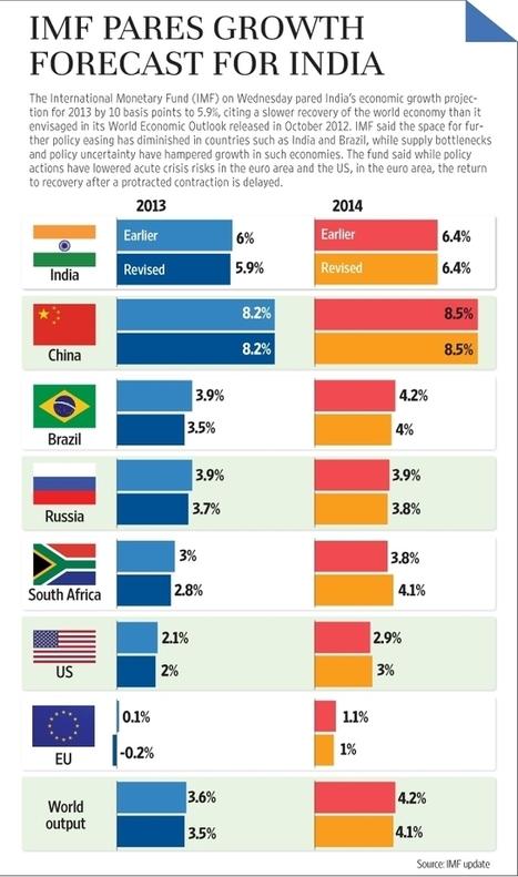 Le Brésil de l'avant coupe du Monde de Football. | géographie, histoire, sciences sociales, développement durable | Scoop.it