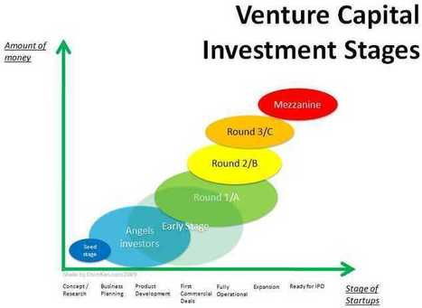 What are the differences between an Angel and Series A round of funding? - MyVenture.in | Angel Investors Funding | Scoop.it