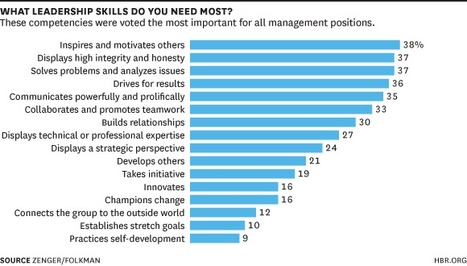 The Skills Leaders Need at Every Level | Leadership | Scoop.it