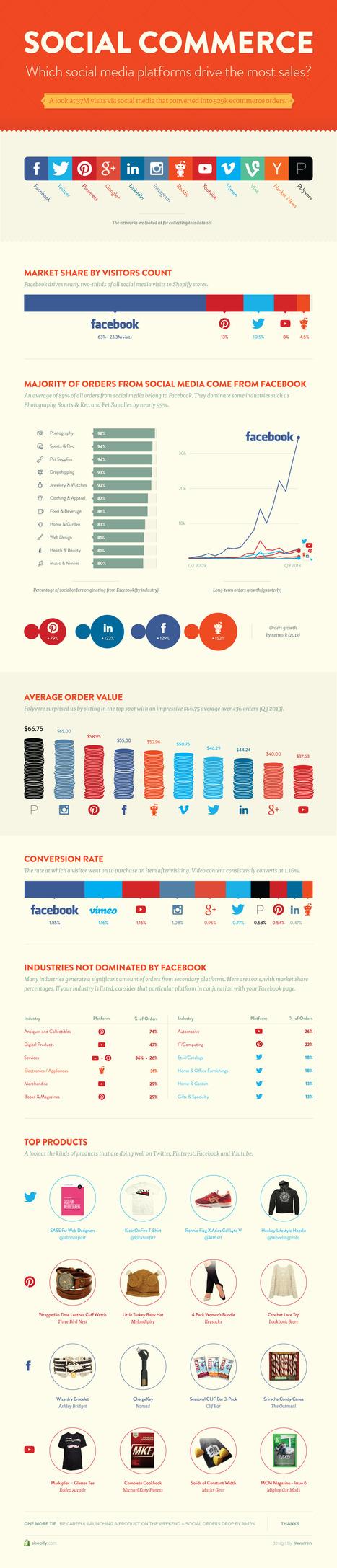 Social e-commerce : les réseaux sociaux qui génèrent le plus (et le moins) de ventes | Time to Learn | Scoop.it