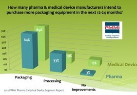 Pharma and medical device machinery of the future | Healthcare ... | Health Technology and Social Media | Scoop.it