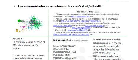 La eSalud, de moda en Twitter | la esalud | eSalud Social Media | Scoop.it