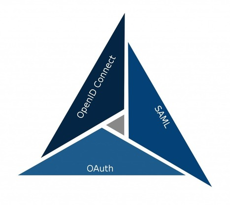 OAuth Vs. SAML Vs. OpenID Connect | Gluu | Blog | JANUA - Identity Management & Open Source | Scoop.it