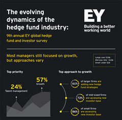 EY - 2015 Global Hedge Fund and Investor Survey | Strategy and Competitive Intelligence by Bonnie Hohhof | Scoop.it