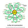 Agroécologie et permaculture