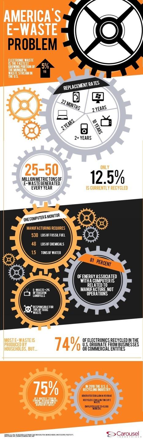 America's E-Waste Problem – Infographic | midwest corridor sustainable development | Scoop.it