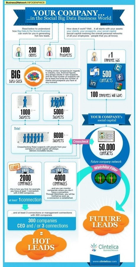 Why Marketers Increase Their Social Media Marketing Budgets?   Business 2 Community   Socially Motivated   Scoop.it