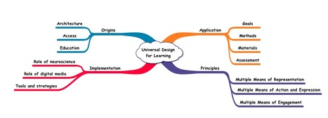 UDL - Equal Access in General Curriculum | UDL - Universal Design for Learning | Scoop.it