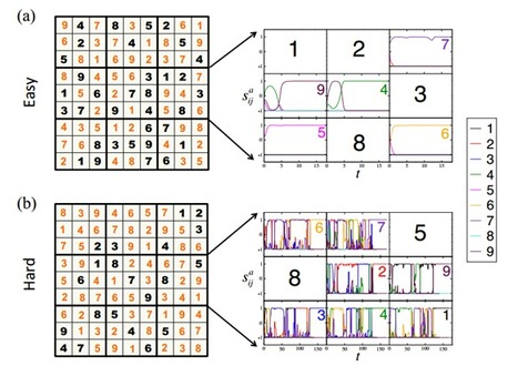 """The Chaos within Sudoku: Mathematics of Sudoku Leads To """"Richter Scale"""" of Puzzle Hardness 