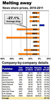 Reflections of a Newsosaur: Newspaper shares plunged 27% in 2011 | DigitalDirections | Scoop.it