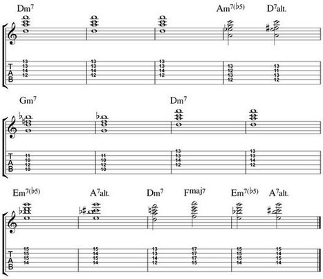 Minor Blues Chords for Guitar [12 Chord Studies] | Discovery Guitar World | Scoop.it