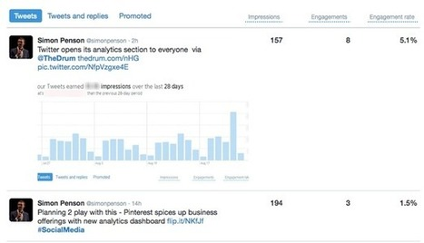 Using Twitter and Pinterest analytics to build engaging content strategies | Work From Home | Scoop.it