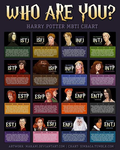 Harry Potter MBTI Chart - Imgur | Intelligent Organizations | Scoop.it