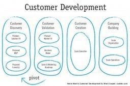 Que peuvent apprendre les PME du monde des Startups | PME Collaborative Orientée Client | Scoop.it