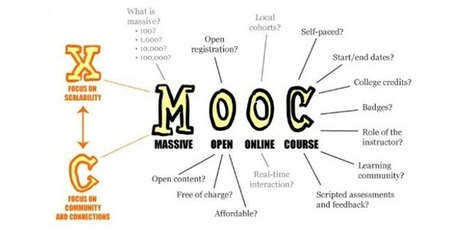 Expensive, highly-produced videos are not necessary to achieve a quality learning experience for your MOOC. | MOOC Massive Online Open Courses | Scoop.it