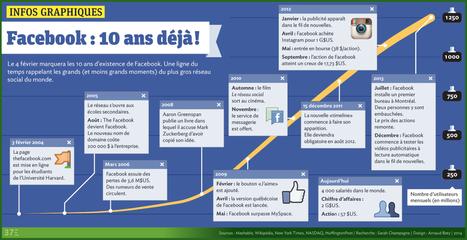 10 ans : le Facebook des adolescents fait sa crise | RESEAUX SOCIAUX - PRIVACY | EDTECH - DIGITAL WORLDS - MEDIA LITERACY | Scoop.it