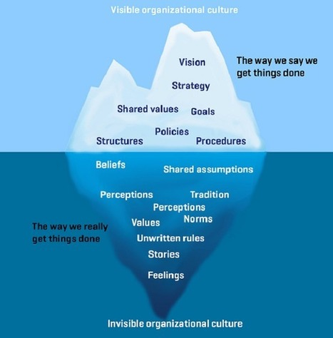 Organizational culture is like an iceberg | Shiftime | Scoop.it