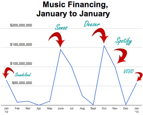 Music Investment Quickly Hits $58.4 Million In January... | Social Music Revolution | Scoop.it