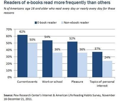 The Rise of E-Reading - Pew Research Center   Digital publishing & ebooks   Scoop.it
