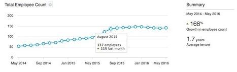 LinkedIn lance des Premium Insights sur les entreprises pour les comptes payants - Blog du Modérateur | usages du numérique | Scoop.it