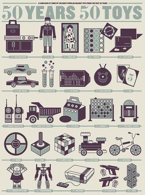 50 Years 50 Toys – Les jouets populaires de 1963 à 2013 | Que s'est il passé en 1963 ? | Scoop.it
