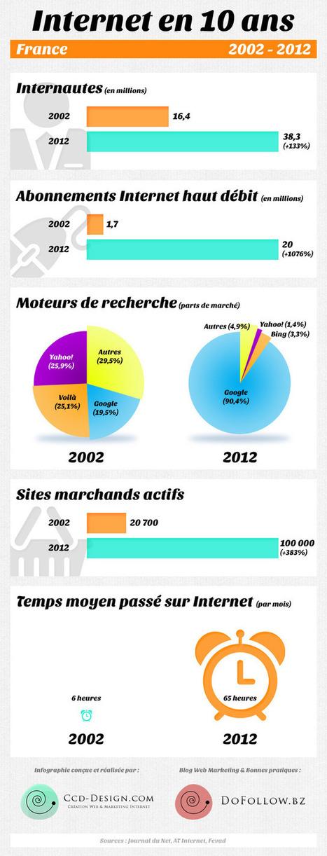 Chiffres clés : évolution d'Internet en France en 10 ans - DoFollow, Bonnes Pratiques Web et Marketing Internet | Infographies médias sociaux | Scoop.it