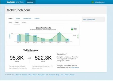 Twitter Analytics pour mesurer l'efficacité de vos tweets ! | Animer une communauté Twitter | Scoop.it