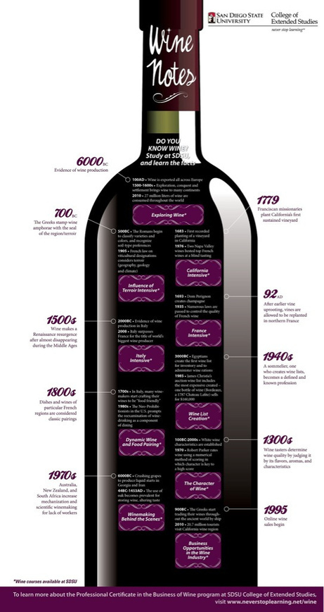 CellarBlog: The History of Wine: An Infographic | Wine website, Wine magazine...What's Hot Today on Wine Blogs? | Scoop.it