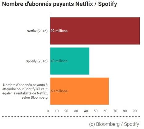 Les 3 chiffres qui montrent ce qu'il manque à Spotify pour être du calibre de Netflix via Les Echos [Prepa #rr20 Paris 30 janv] | Radio 2.0 (En & Fr) | Scoop.it