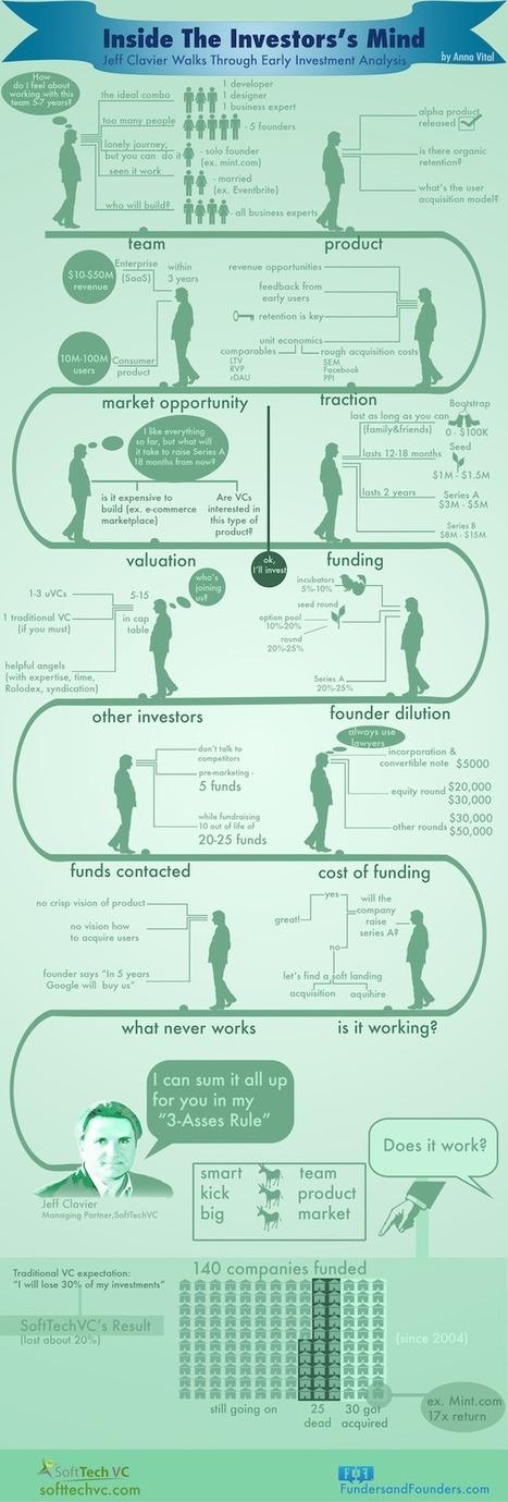 Inside the Investor's Mind (Infographic) | Nerd Stalker Techweek | Scoop.it