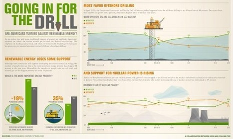 Drill Baby! Is the US Turning Against Green Energy? | green infographics | Scoop.it