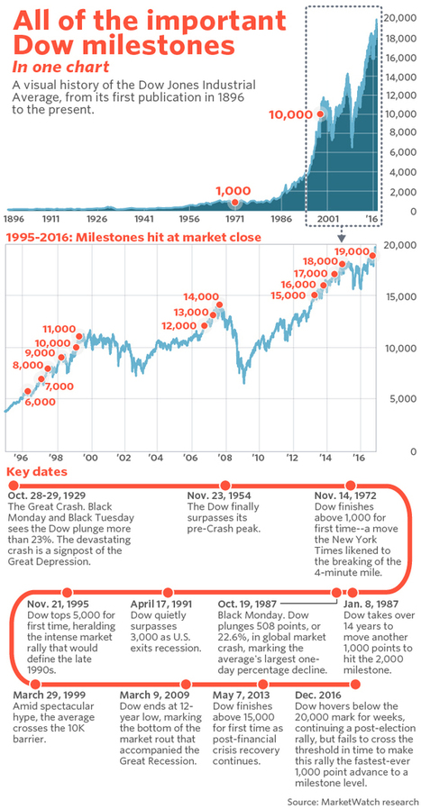 All of the important Dow milestones in one chart | Big Insights For Big Data: Tapping into the Global Thinking-Space of Financial Stakeholders | Scoop.it