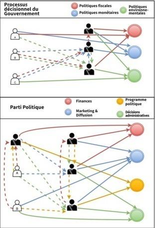 Ils liquident la démocratie, si nous la rendions liquide ? | Coopération, libre et innovation sociale ouverte | Scoop.it