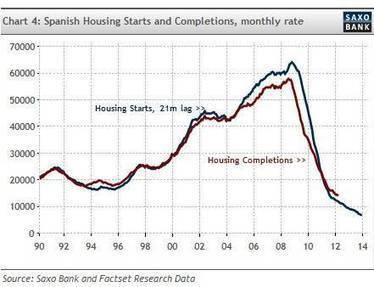 BolsayOtrasCosas: Burbuja inmobiliaria en España ¿por qué fue culpa, en parte, de Alemania? | TODOS SOMOS GRIEGOS- WE ARE ALL GREEKS-JE SUIS GREC AUSSI | Scoop.it