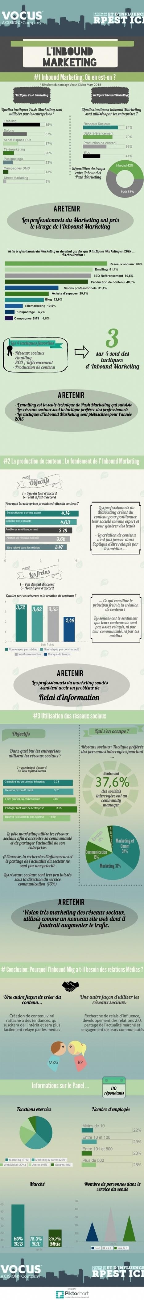 Infographie | emailing, réseaux sociaux, SEO, 3 techniques d'Inbound marketing | Digital Martketing 101 | Scoop.it