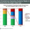 Mayoría aplastante de S.O. Americano para Smartphones