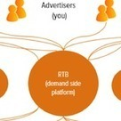 Le Real Time Bidding : L`avenir du Display Advertising | Entreprise et Stratégie Digitale | Scoop.it