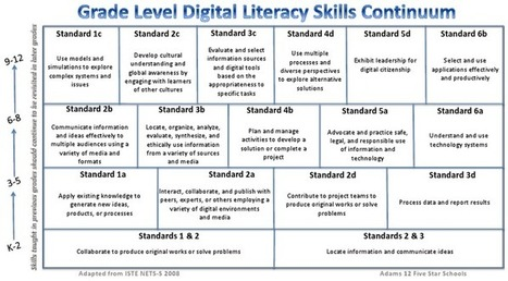A Great Digital Literacy Skills Continuum for Teachers ~ Educational Technology and Mobile Learning | Creating Library Learning Commons | Scoop.it